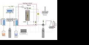Abbildung 1 Kernprobe CO2-Injektionsexperimente mit Equilibar BPR zur Druckregelung