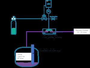Kryo-Tank-Niederdruck-Regelung-PID-Schema