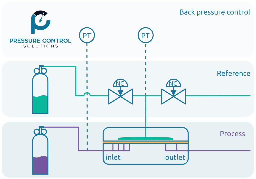 Staudruckkontrolle durch PCS