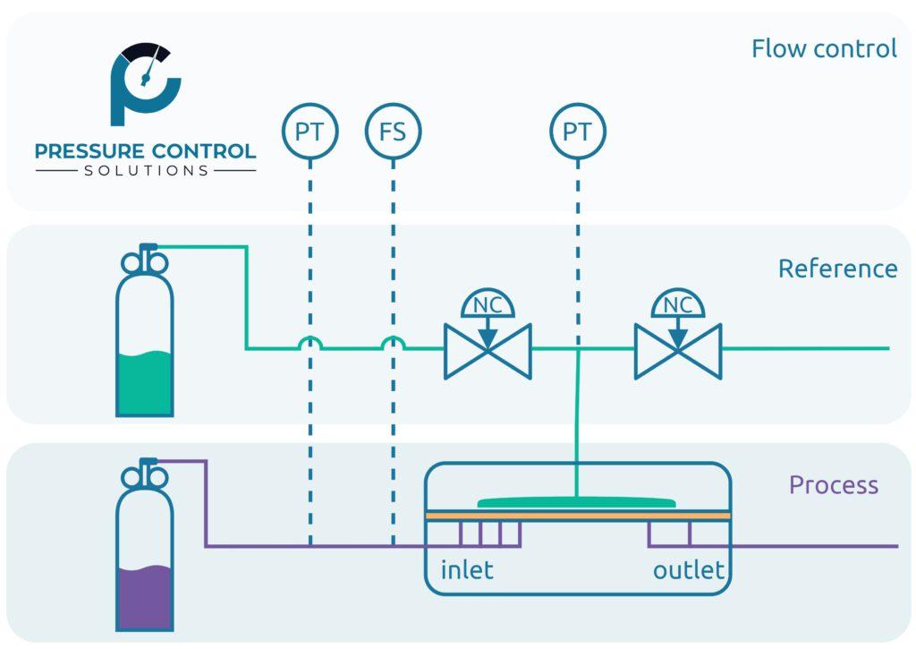 Flusskontrolle durch PCS