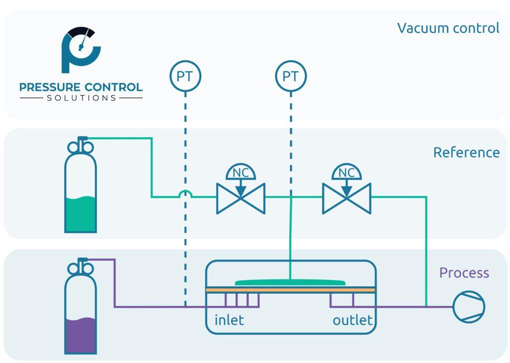 Vakuumsteuerung durch PCS